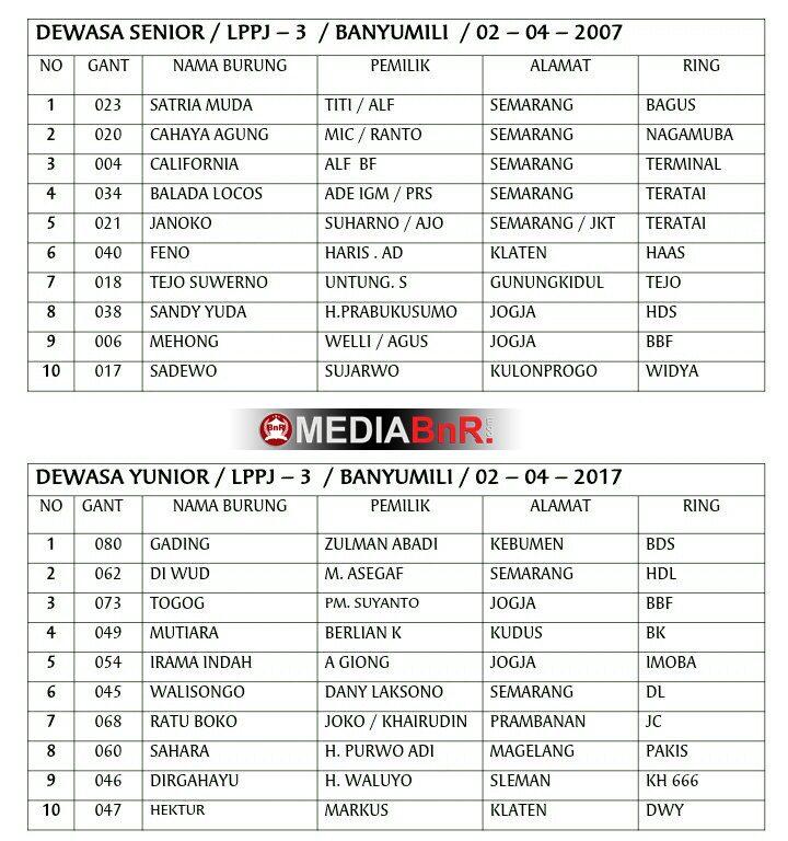 daftar juara pemenang banyumili 2 april 2017 (2)