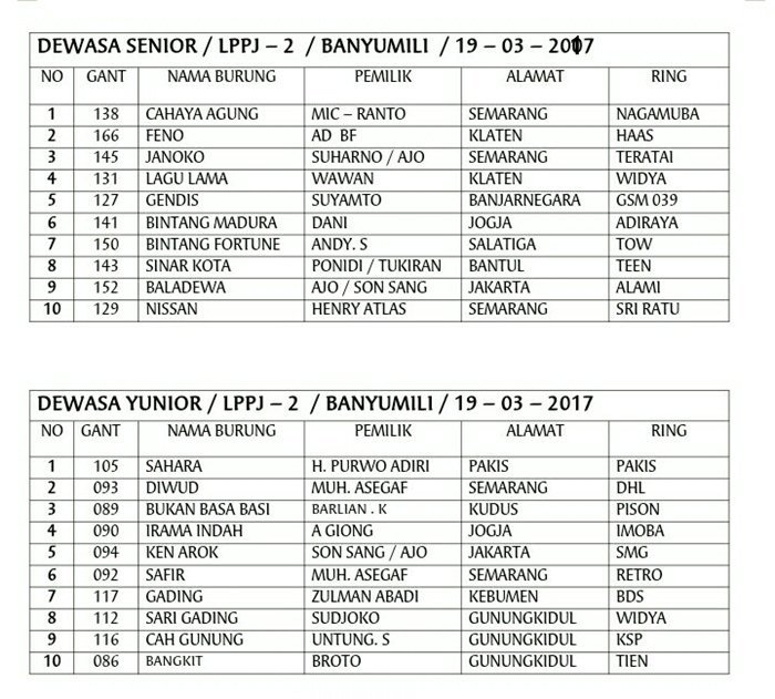 daftar juara perkutut 19 maret 2017 (1)