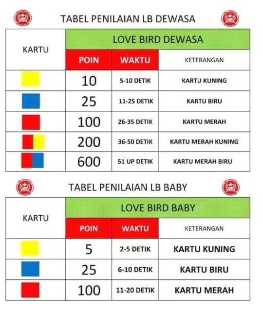 Pakem Penilaian Love Bird BnR Indonesia